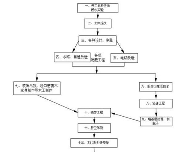 【金凯狮】装修流程