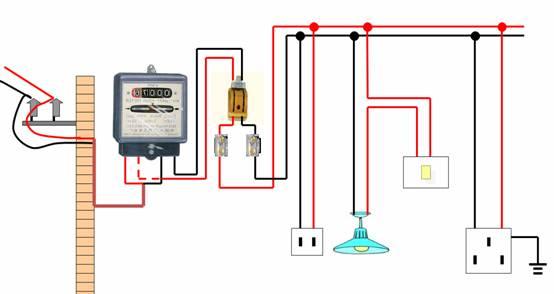 电路改造的基本知识   基本要求    1.1 每户应设置分户配电箱,配电箱内应设漏电断路器,漏电动作电流应不大于30mA,有过负荷、过电压保护功能,并分数路出线,分别控制照明、空调、插座等,其回路应确保负荷正常使用。   1.2 导线的敷设应按装饰设计规定进行施工,线路的短路保护、过负荷保护、导线截面的选择、低压电气的安装应按国家现行标准和上海市有关规定进行。   1.