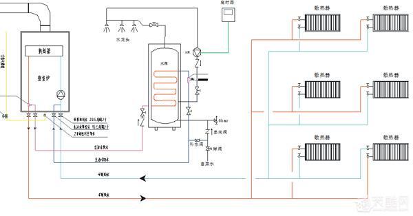 暖气片也就是我们常说的散热器,其主要的配置是:锅炉 管路 暖气