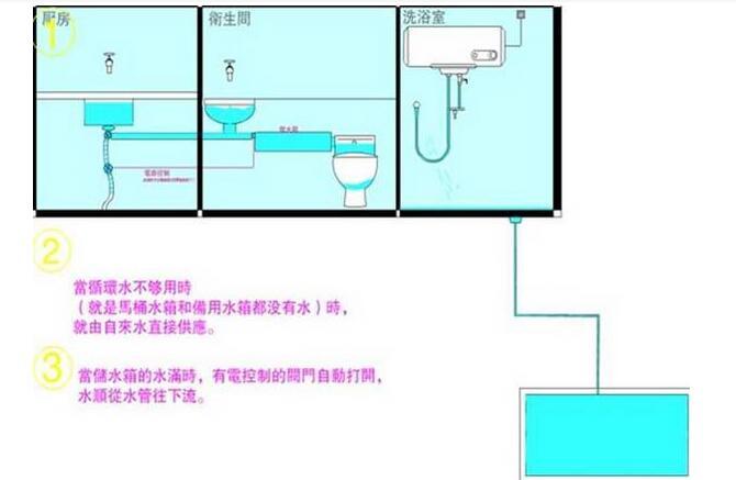 卫生间储水箱安装注意 卫生间储水箱安装图