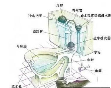 老式马桶结构图