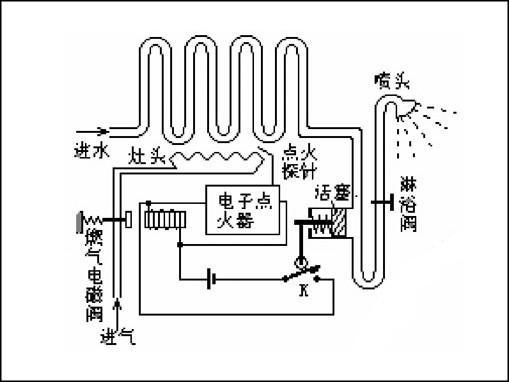 燃气热水器电磁阀工作原理/作用/维修图片