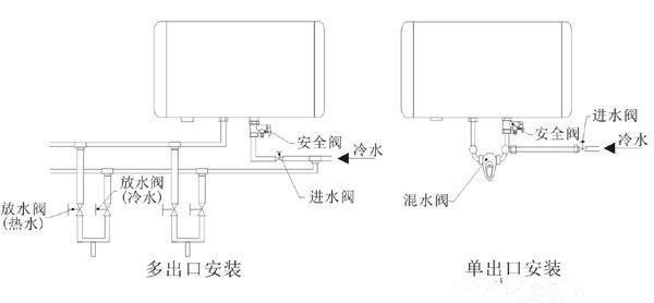 关于电热水器安装图的重要作用和大致的内容构造之后