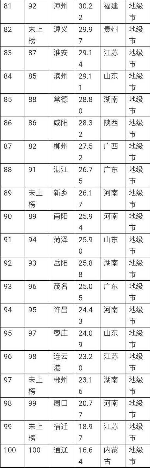 2019中国经济城市排名_2019中国城市发展潜力排名