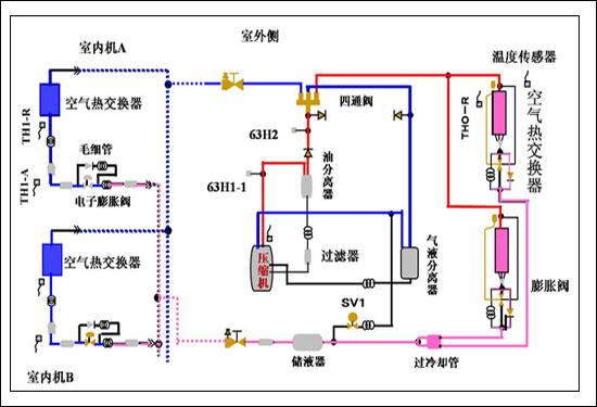 生活小常识:vrv空调系统的工作原理