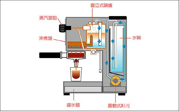 半自动咖啡机结构图 半自动咖啡机工作原理
