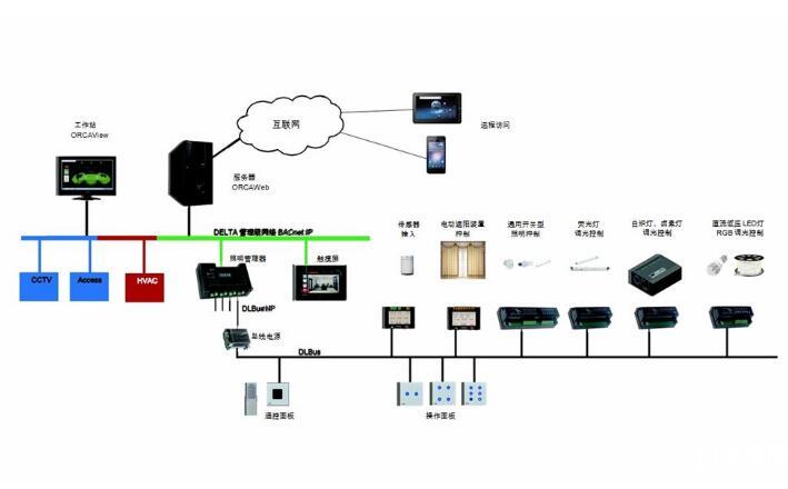 智能照明系统原理