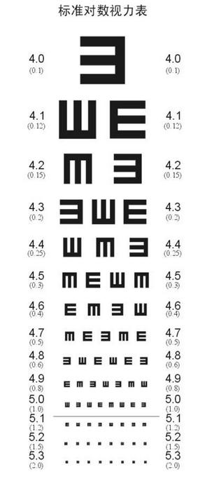 视力表多少算近视 视力表换算都一样吗