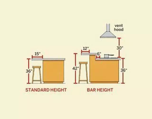 平常生活中常见的开放式厨房吧台主要有上下型吧台和中岛吧台两种.