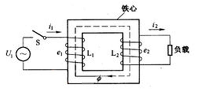 理想变压器成立的条件是:忽略漏磁通,忽略原,副线圈的电阻,忽略铁心的