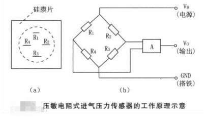 工作原理,图1中的r是图2中的应变电阻r1,r2,r3,r4,它们构成惠斯顿电桥