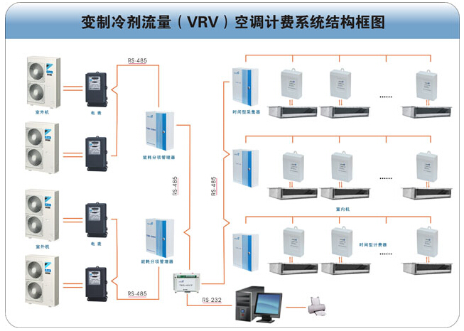 vrv系统是什么 vrv空调系统设计介绍