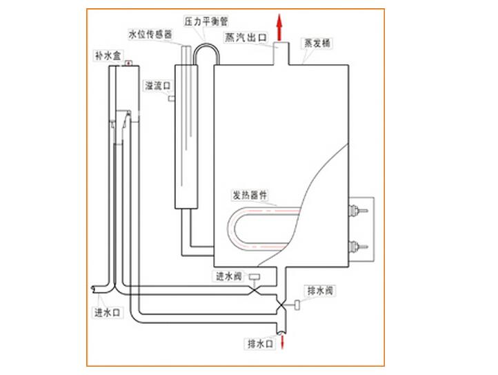 电热式加湿器工作原理介绍 电热加湿器使用注意事项