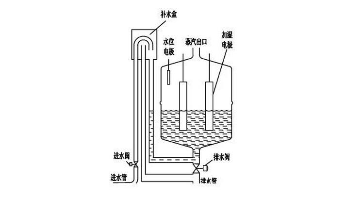 电极式加湿器怎么样 电极式加湿器工作原理