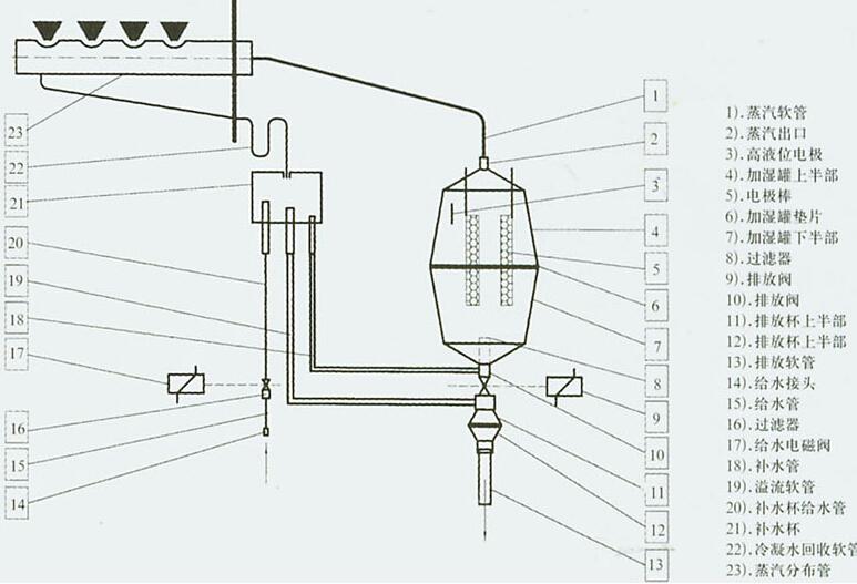 电极加湿器的危害   电极加湿器的危害一、如果加湿器本身不卫生,病菌就会随水蒸气漂浮在空气中,对人的健康造成危害。   电极加湿器的危害二、不能直接将自来水加入加湿器。因为自来水中含有多种矿物质,会对加湿器的蒸发器造成损害,所含的水碱也会影响其使用寿命。自来水中的氯原子和微生物有可能随水雾吹入空气中造成污染。如果自来水硬度较高,加湿器喷出的水雾中因含有钙镁离子,会产生白色粉末,不仅污染室内空气。   电极加湿器的危害三、劣质空气加湿器的危害最大,所以我们在选择空气加湿器的时候一定要选择正规的空气加湿器