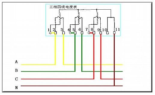 注:电源的进线端省画的断路器、万能转换开关。互感器的变配比值要根据用电的容量来选择,连接仪表的导线用1.5mm平方的单芯BV线就可以了。   三相四线电表接线图/接线方法   翻过接线端子盖,就可以看到三相四线电表接线图。其中1、4、7接电流互感器二次侧S2端,即电流进线端;   3、6、9接电流互感器二次侧S1端,即电流出线端;   2、5、8分别接三相电源;   10、11是接零端。为了安全,应将电流互感器S2端连接后接地。   注意的是各电流互感器的电流测量取样必须与其电压取样保持同相,即1、2
