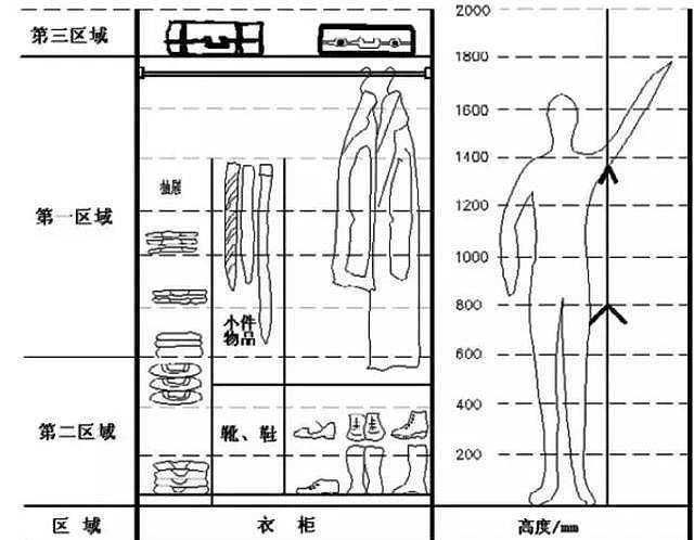 衣柜怎么做 这些衣柜设计关注要点告诉你