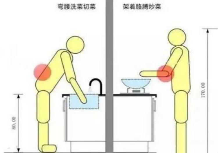 厨房装修的3处细节,不注意会很难受!3