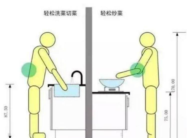 厨房装修的3处细节,不注意会很难受!77