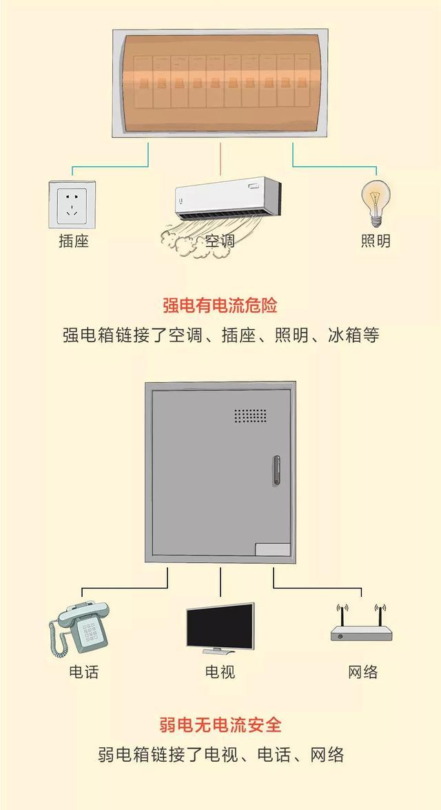 新房装修12张电路装修配置图 我们一起来了解一下吧