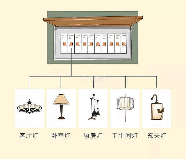 12张设计图,科学搞定全屋装修电路配置!附3种常见电箱配置方式