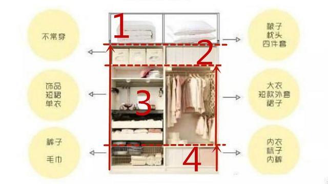 你家的衣柜太小吗那是你不懂设计 来看看这十张衣柜布局+尺寸装修图