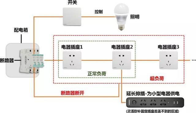 強電部分的規范施工工藝要點