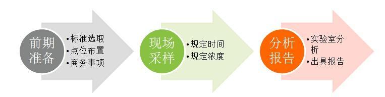装修后空气质量检测步骤