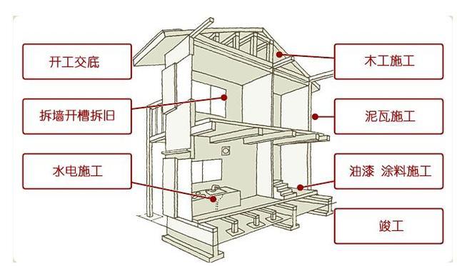 自己动手装修房子可行么 需要满足这五个条件才可以哦!
