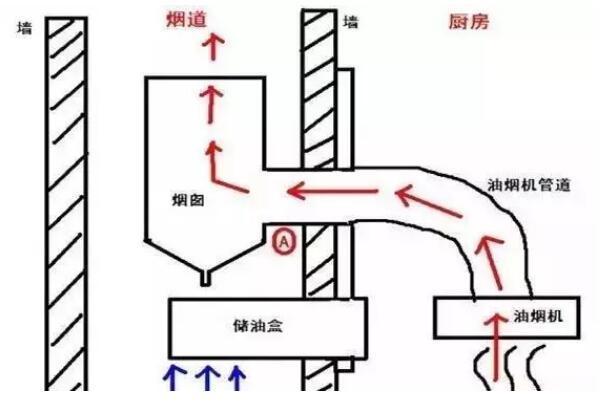 厨房烟道设计
