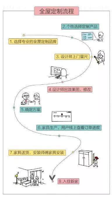 定制柜子流程
