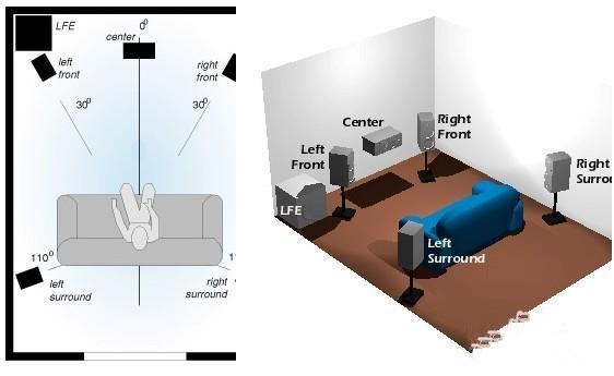 装修学堂 安装 家庭影院安装布置方法       常见的 家庭影院系统起码