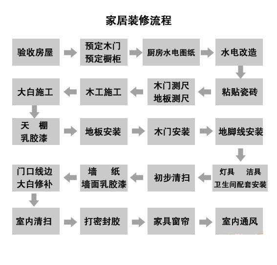 装修施工流程步骤示意图