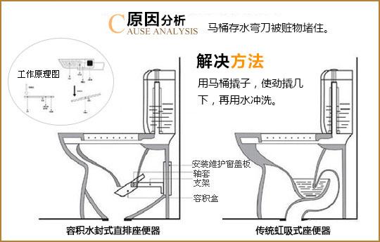 【马桶堵了怎么办】马桶结构图教你疏通马桶
