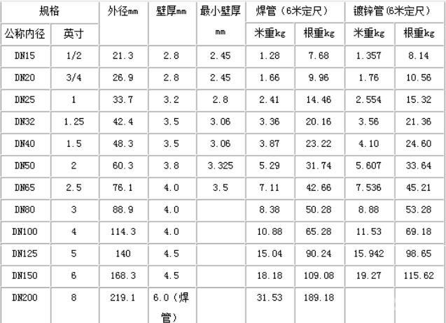 矩形钢管理论重量表_常用钢管理论重量规格表(包含口径、平方和计算公式)_装修保障网