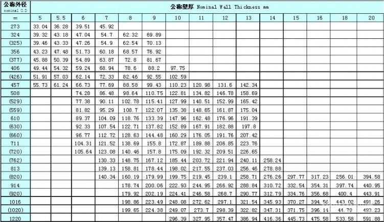 矩形钢管理论重量表_钢管理论重量表大全 常用钢管规格型号一览表 - 装修保障网