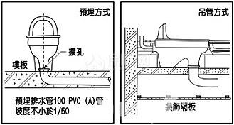 (3) 蹲式马桶目前因构造关系,安装前应在马桶使用空间以水泥或砌砖