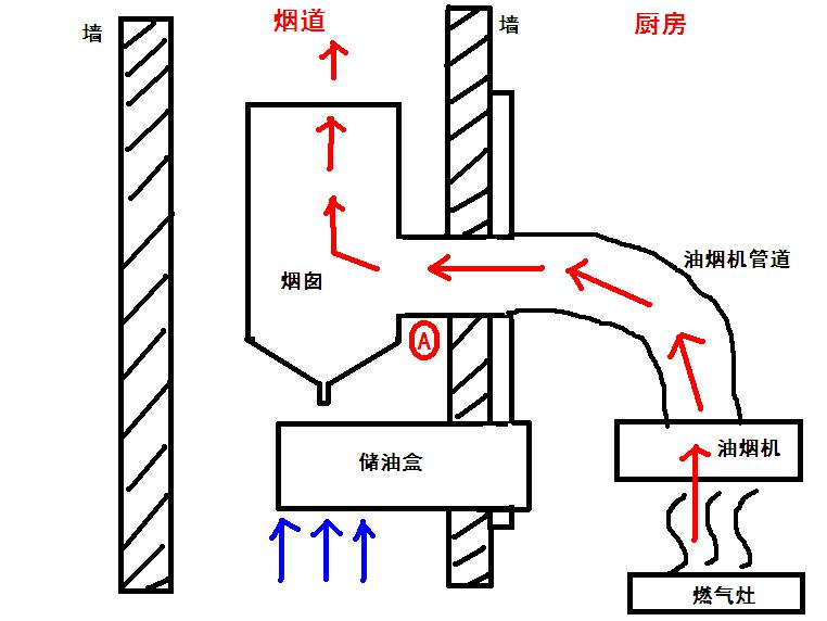 主副烟道结构图_厨房排烟管安装维护 厨房排烟管安装指示图_装修保障网