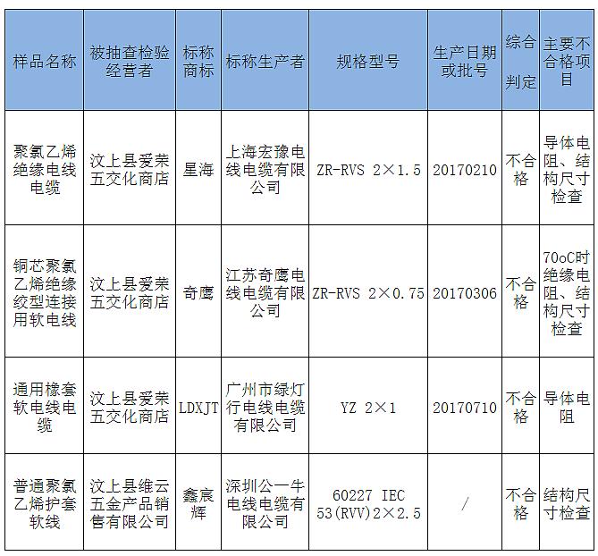 星海、奇鹰等标称商标电线电缆商品上不合格名单