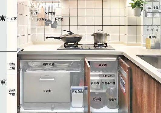 厨房收纳做得好 空间翻倍!