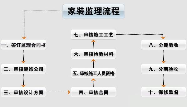 装修流程:家装监理流程
