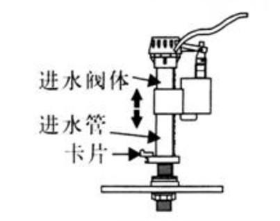坐便器(马桶)水件的安装及调节方法